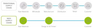 3D Supply Chain